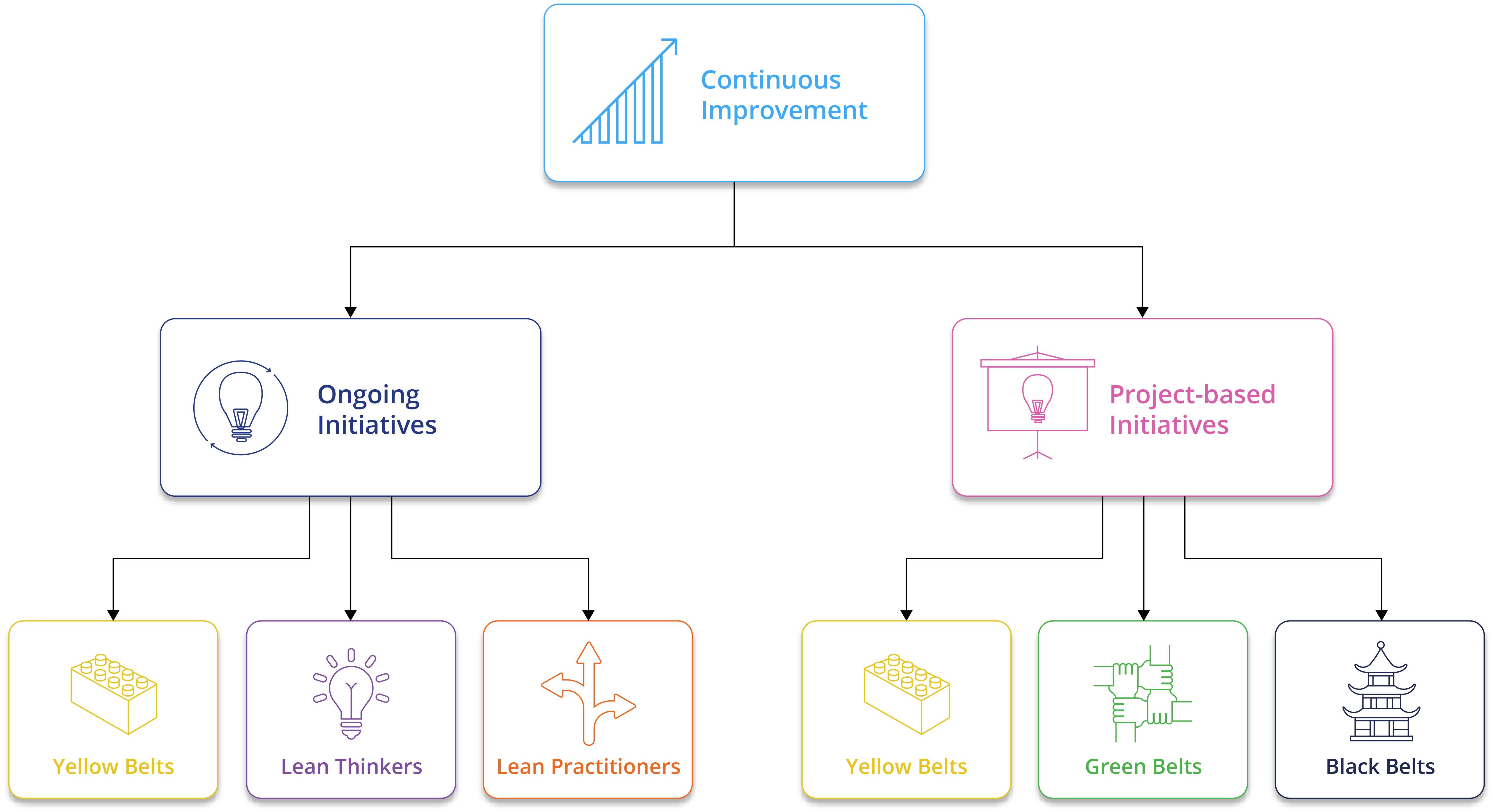 Formation lean six sigma